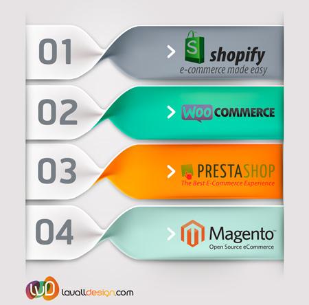 Comparativa de plataformas ecommerce